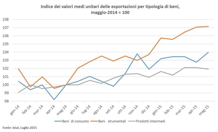 2015 07 16 Le esportazioni italiane a maggio 2015 Analisi e trionfalism Figura 1