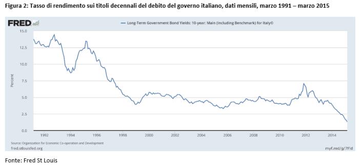 2017 03 28 Figura 2 - Tassi rendimento debito italiano